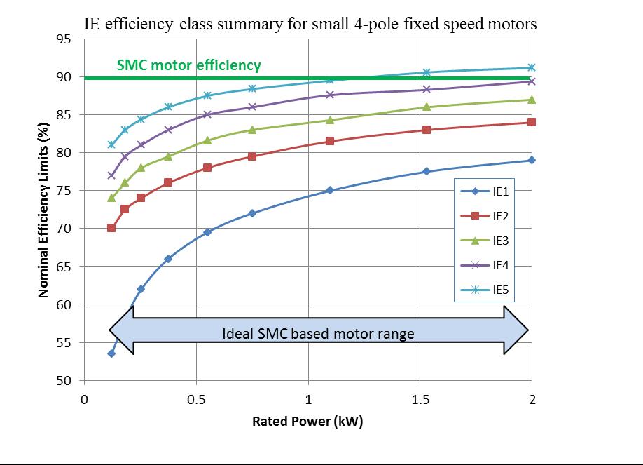 Energy Efficient Motors Using Soft Magnetic Composites