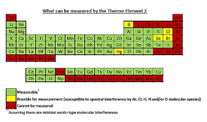 Element2table