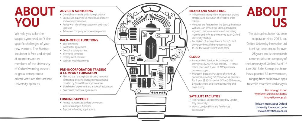 StartupIncubator - Oxford University Innovation