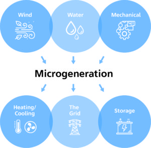 Image from Licence Details: Energy microgeneration