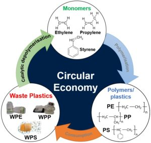 Image from Licence Details: Converting waste plastics back to their constituent monomers
