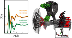 Image from Licence Details: A method for the characterisation of amorphous complex mixtures