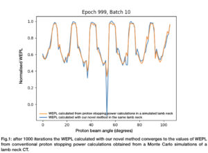 Image from Licence Details: Method to detect the Water Equivalent Path Length (WEPL) in proton CT therapy